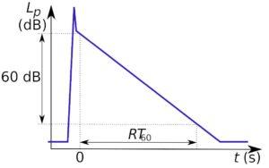Schéma d'explication du temps de réverbération